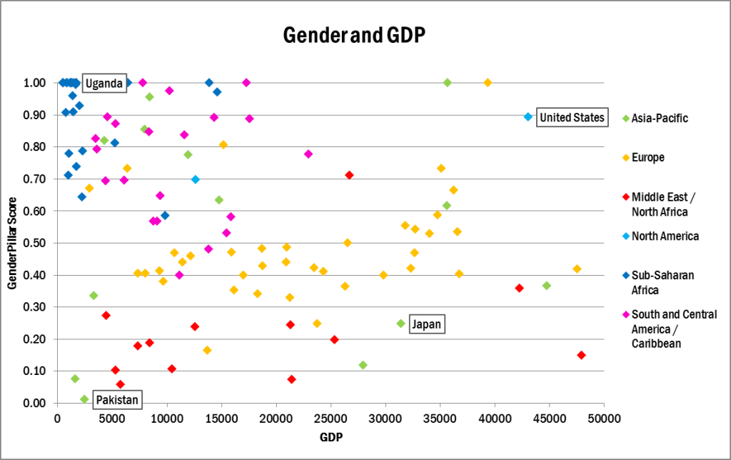 gender and gdp