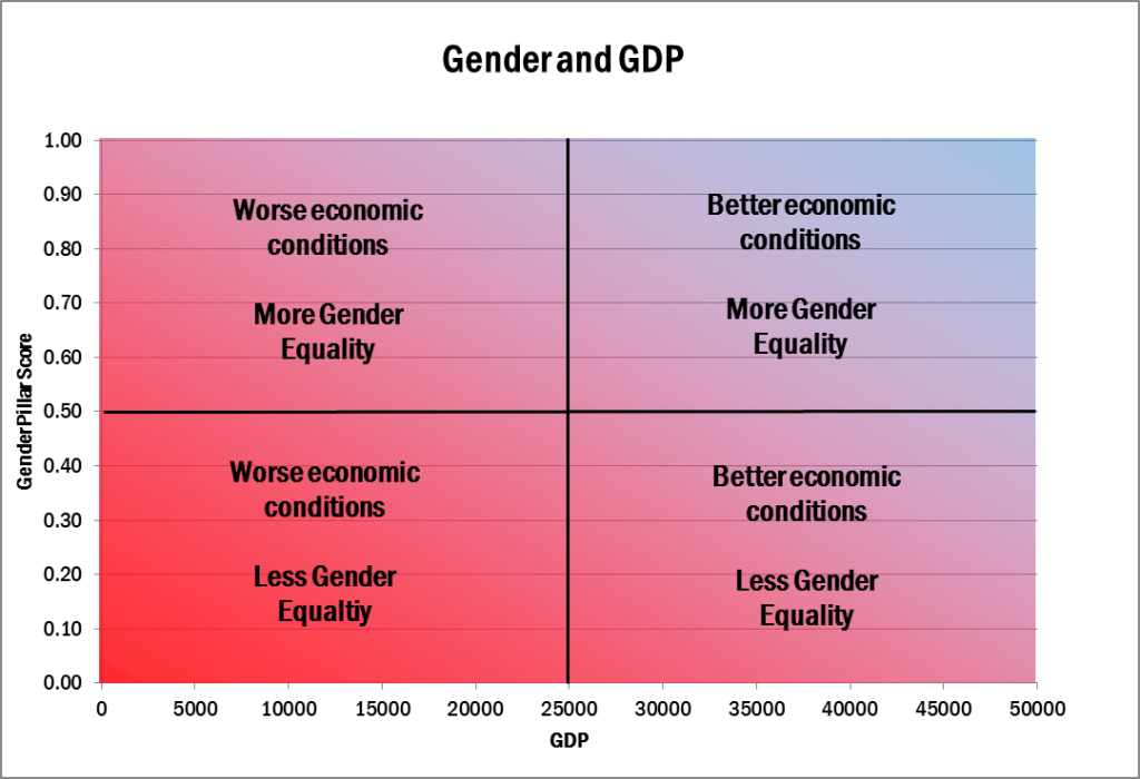 gender and gdp1